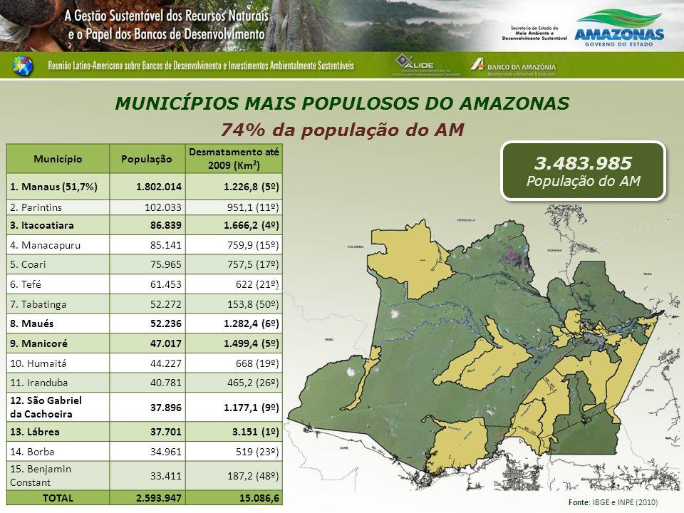 MUNICÍPIOS MAIS POPULOSOS DO AMAZONAS 74% da população do AM