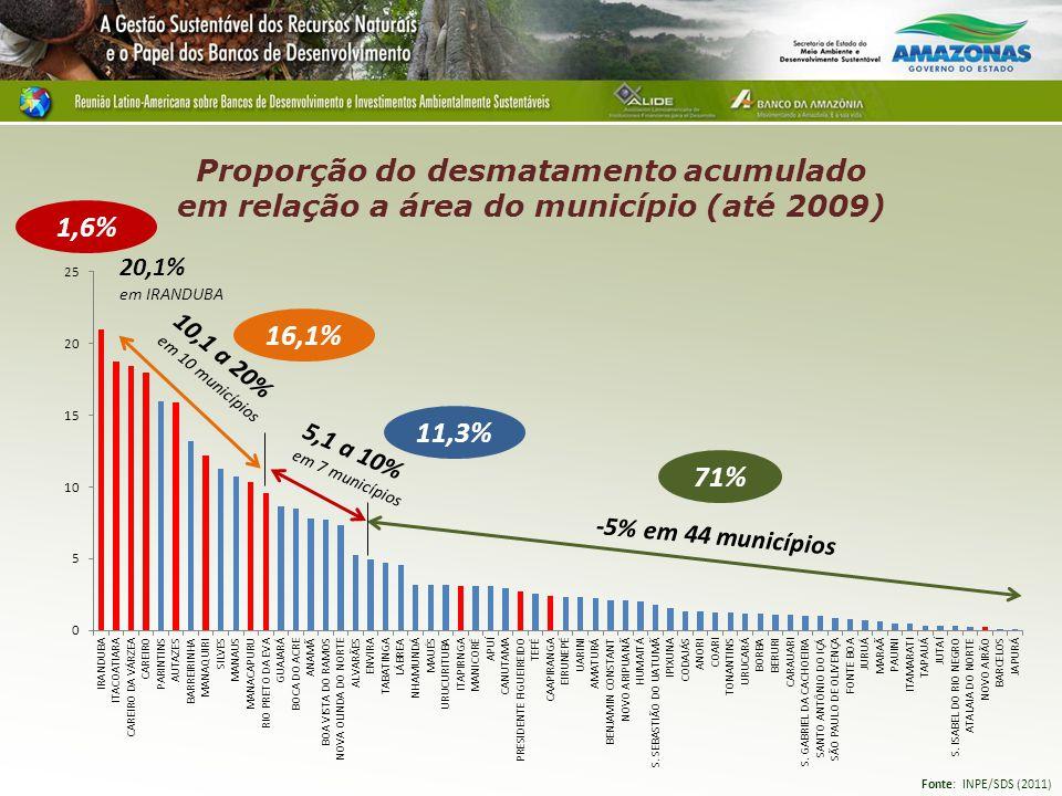 Proporção do desmatamento acumulado em relação a área do município (até 2009)