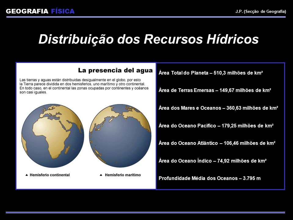 Distribuição dos Recursos Hídricos