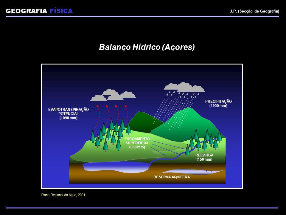 Balanço Hídrico (Açores)