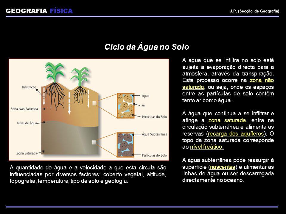 Ciclo da Água no Solo GEOGRAFIA FÍSICA Er