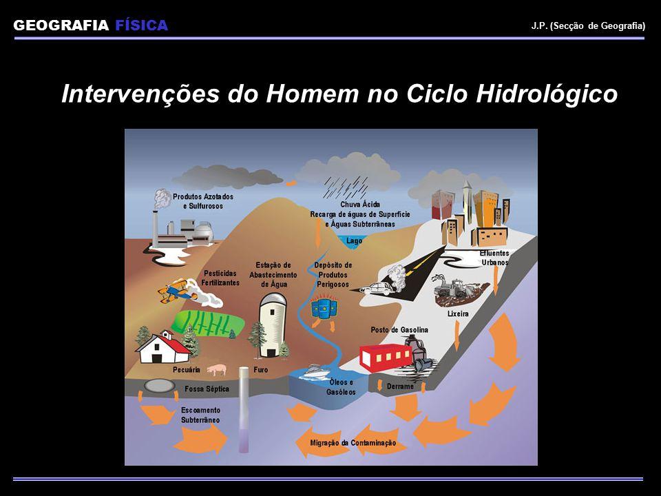 Intervenções do Homem no Ciclo Hidrológico