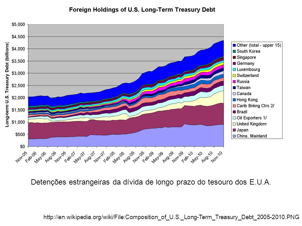 Detenções estrangeiras da dívida de longo prazo do tesouro dos E.U.A.