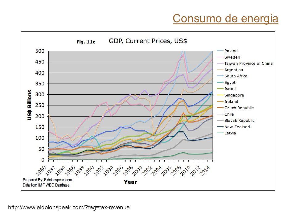Consumo de energia http://www.eidolonspeak.com/ tag=tax-revenue
