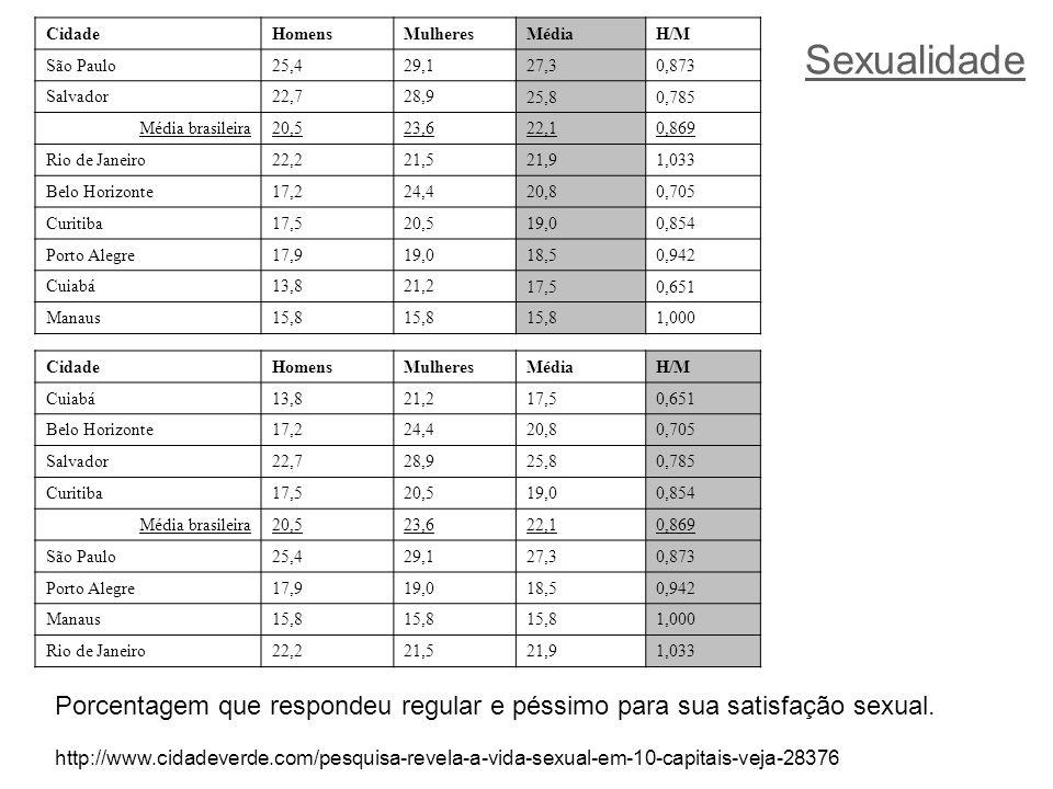 Cidade Homens. Mulheres. Média. H/M. São Paulo. 25,4. 29,1. 27,3. 0,873. Salvador. 22,7. 28,9.