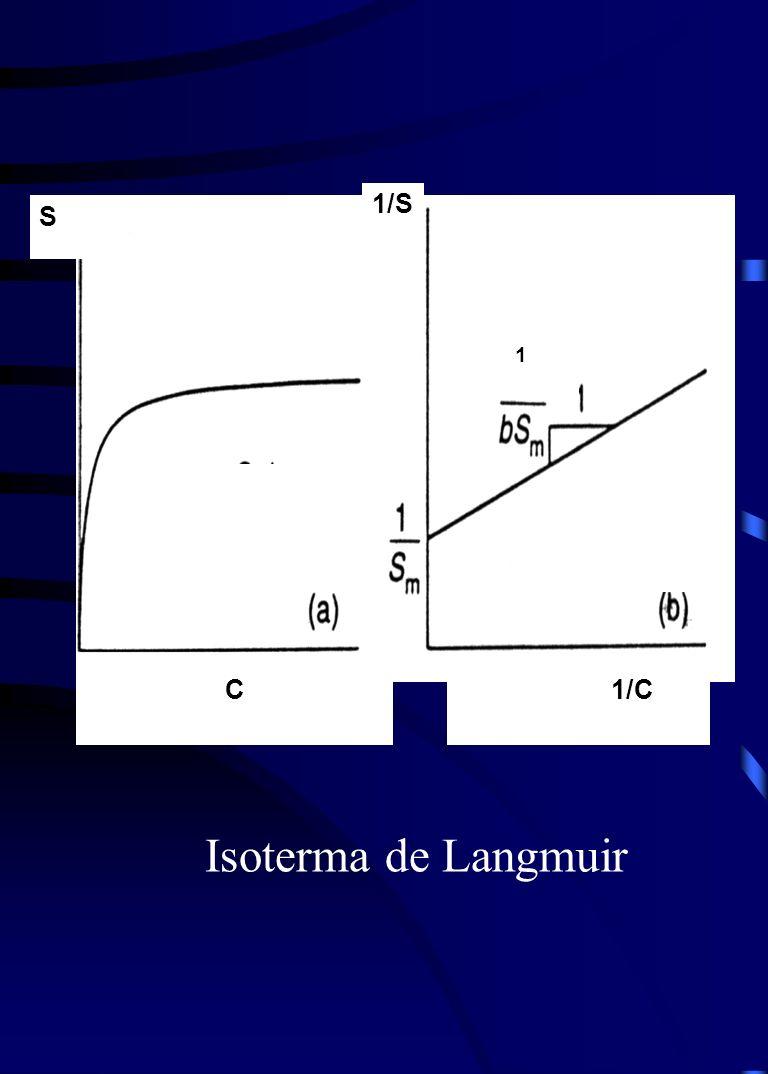 1/C C S 1/S 1 Isoterma de Langmuir