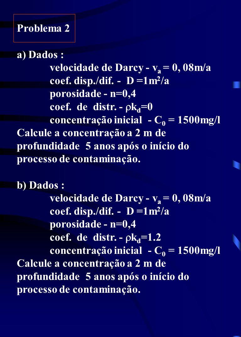 Problema 2 a) Dados : velocidade de Darcy - va = 0, 08m/a. coef. disp./dif. - D =1m2/a. porosidade - n=0,4.