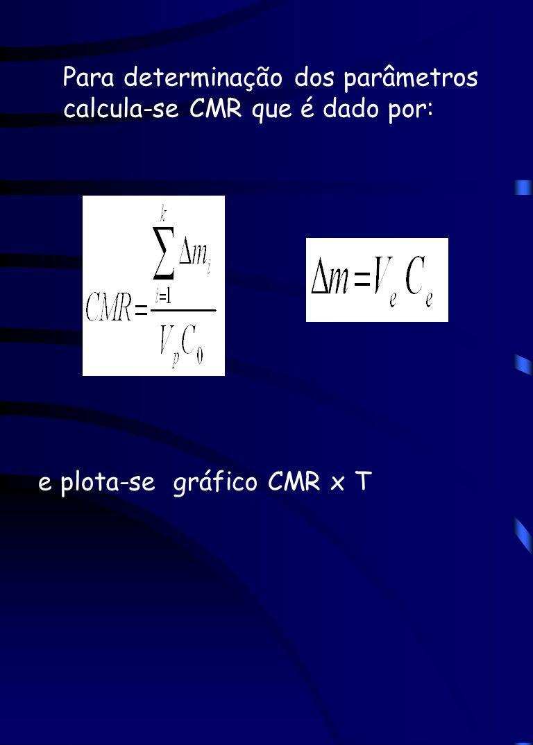 Para determinação dos parâmetros calcula-se CMR que é dado por: