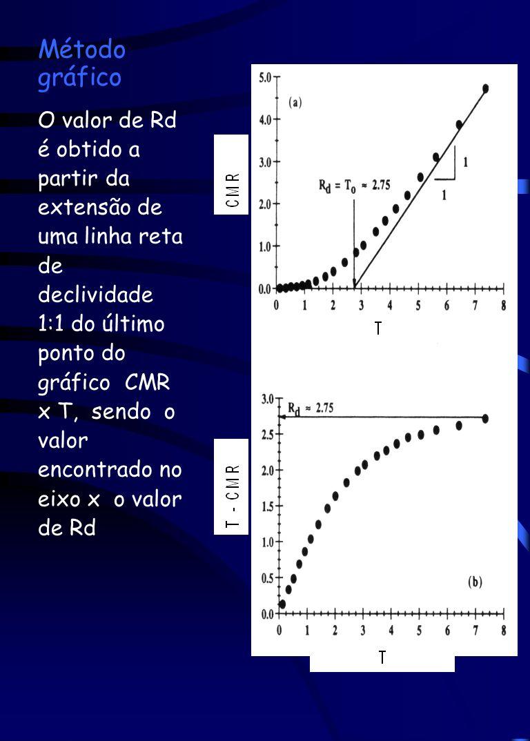 Método gráfico