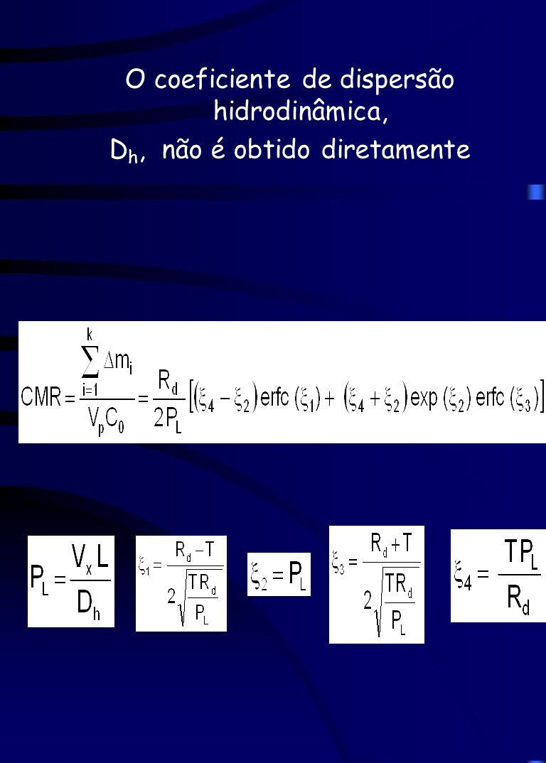 O coeficiente de dispersão hidrodinâmica, Dh, não é obtido diretamente