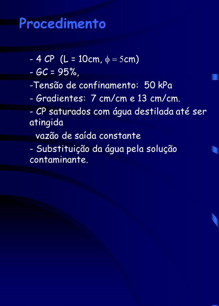Procedimento - 4 CP (L = 10cm, f = 5cm) - GC = 95%,