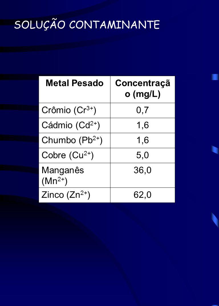 SOLUÇÃO CONTAMINANTE Metal Pesado Concentração (mg/L) Crômio (Cr3+)