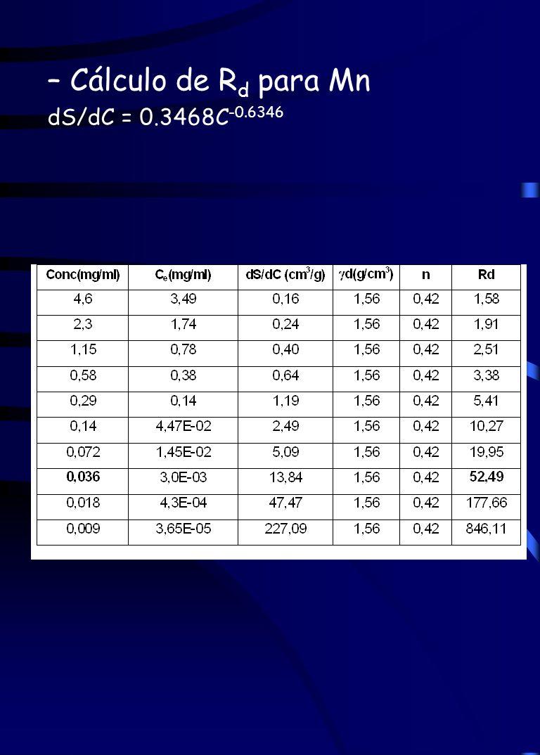 – Cálculo de Rd para Mn dS/dC = 0.3468C-0.6346