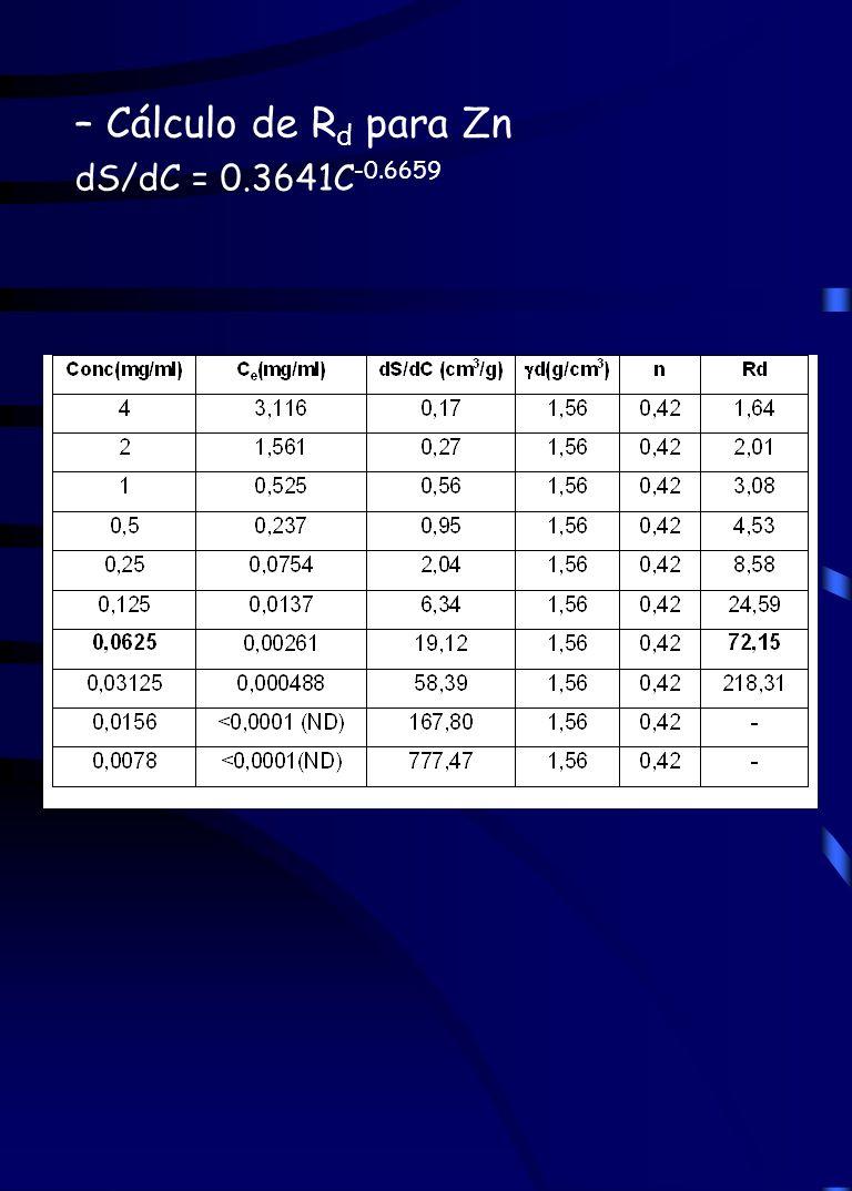 – Cálculo de Rd para Zn dS/dC = 0.3641C-0.6659