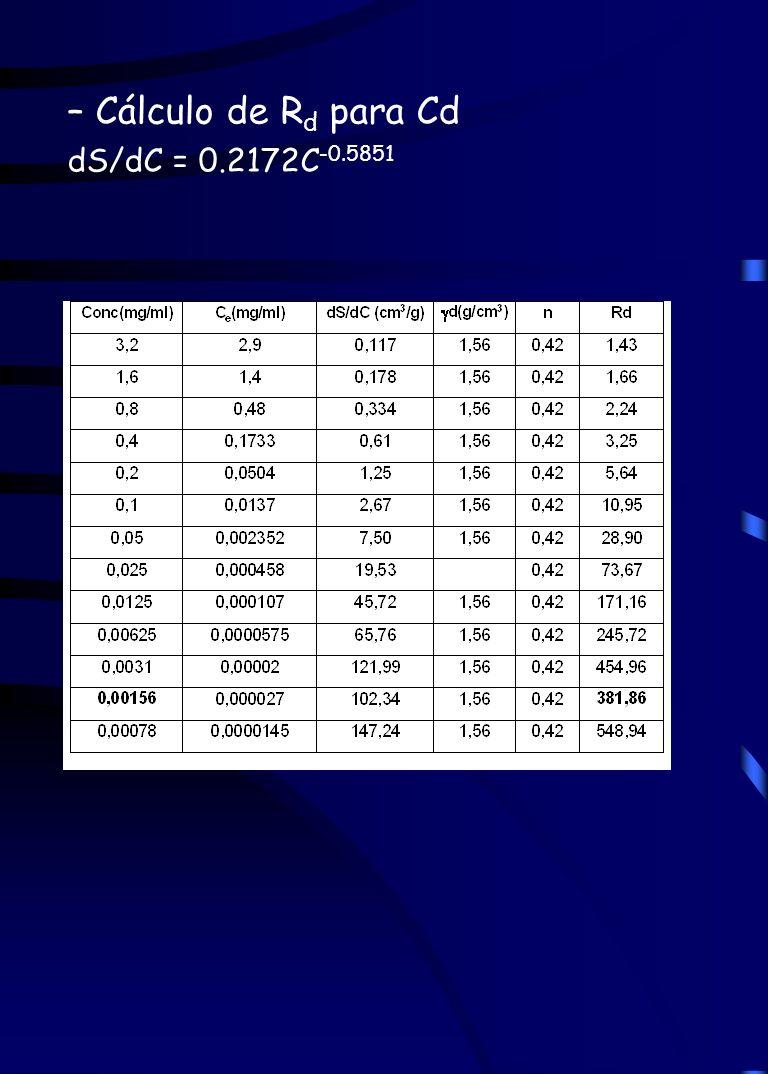 – Cálculo de Rd para Cd dS/dC = 0.2172C-0.5851