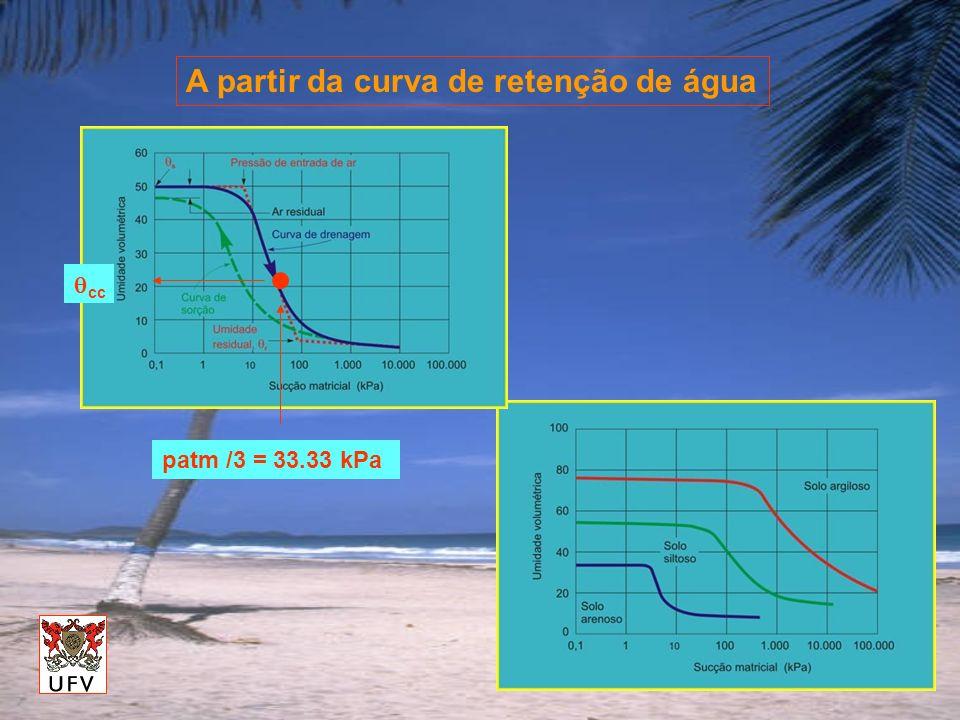 A partir da curva de retenção de água