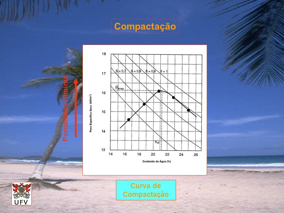Compactação Porosidade diminui Curva de Compactação