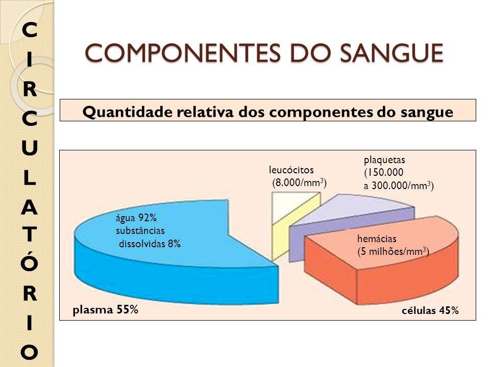 Quantidade relativa dos componentes do sangue