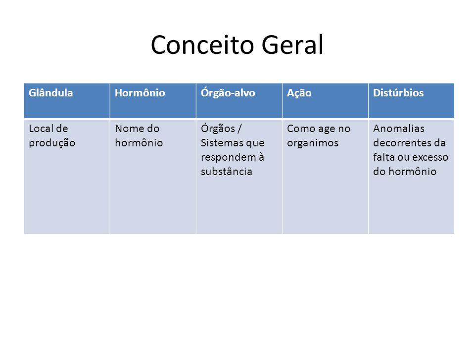 Conceito Geral Glândula Hormônio Órgão-alvo Ação Distúrbios