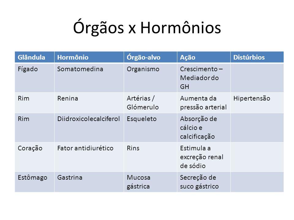 Órgãos x Hormônios Glândula Hormônio Órgão-alvo Ação Distúrbios Fígado