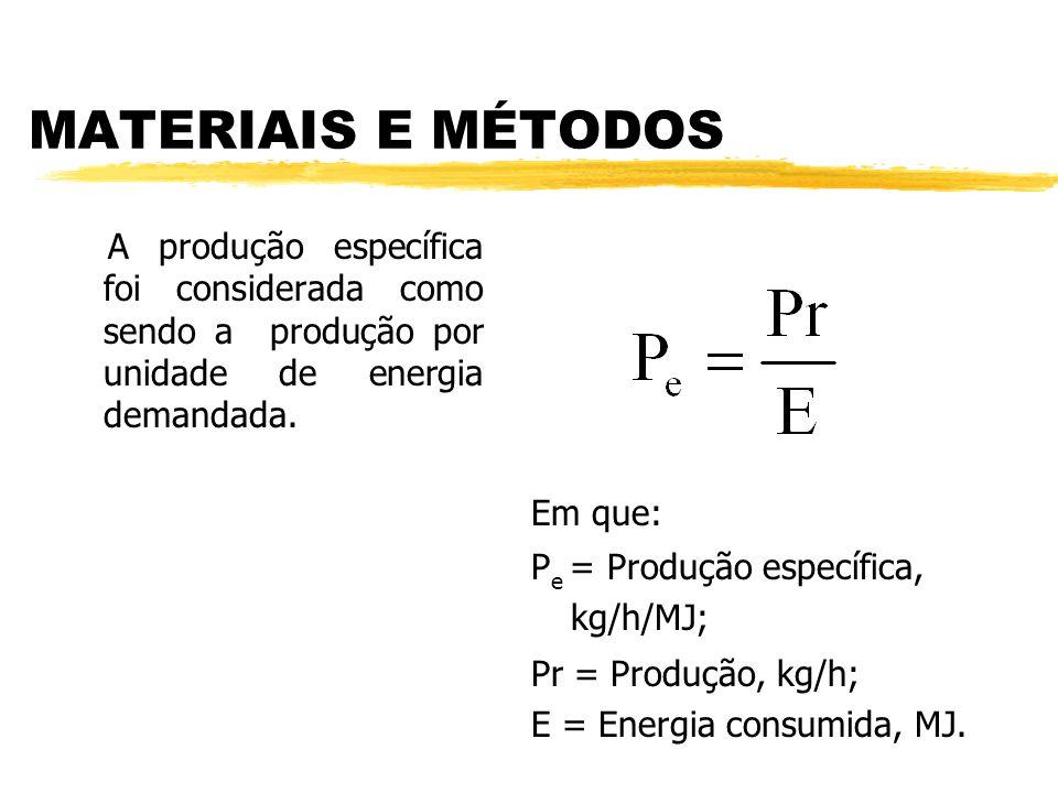 MATERIAIS E MÉTODOS A produção específica foi considerada como sendo a produção por unidade de energia demandada.