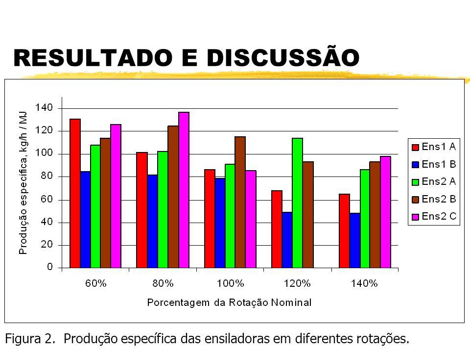 RESULTADO E DISCUSSÃO Figura 2. Produção específica das ensiladoras em diferentes rotações.