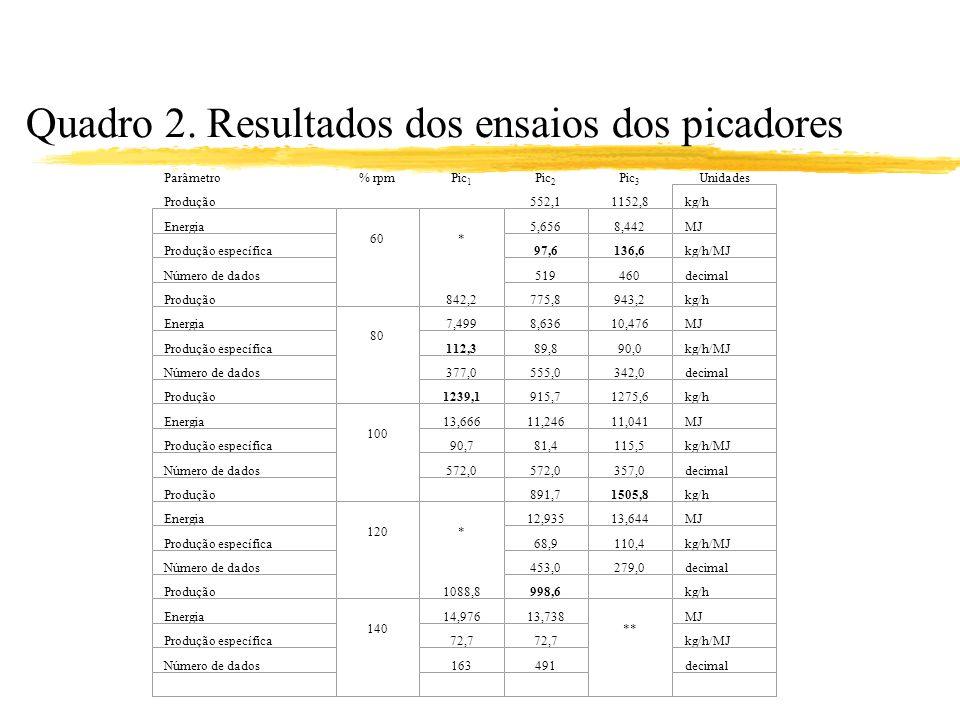 Quadro 2. Resultados dos ensaios dos picadores