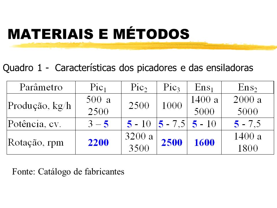MATERIAIS E MÉTODOS Quadro 1 - Características dos picadores e das ensiladoras.