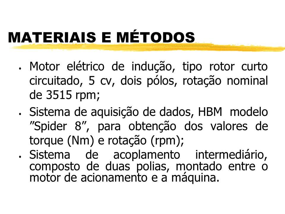 MATERIAIS E MÉTODOS Motor elétrico de indução, tipo rotor curto circuitado, 5 cv, dois pólos, rotação nominal de 3515 rpm;