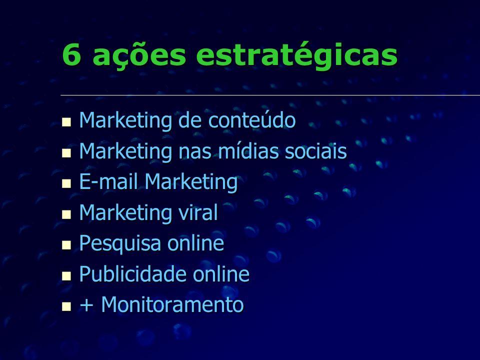 6 ações estratégicas Marketing de conteúdo