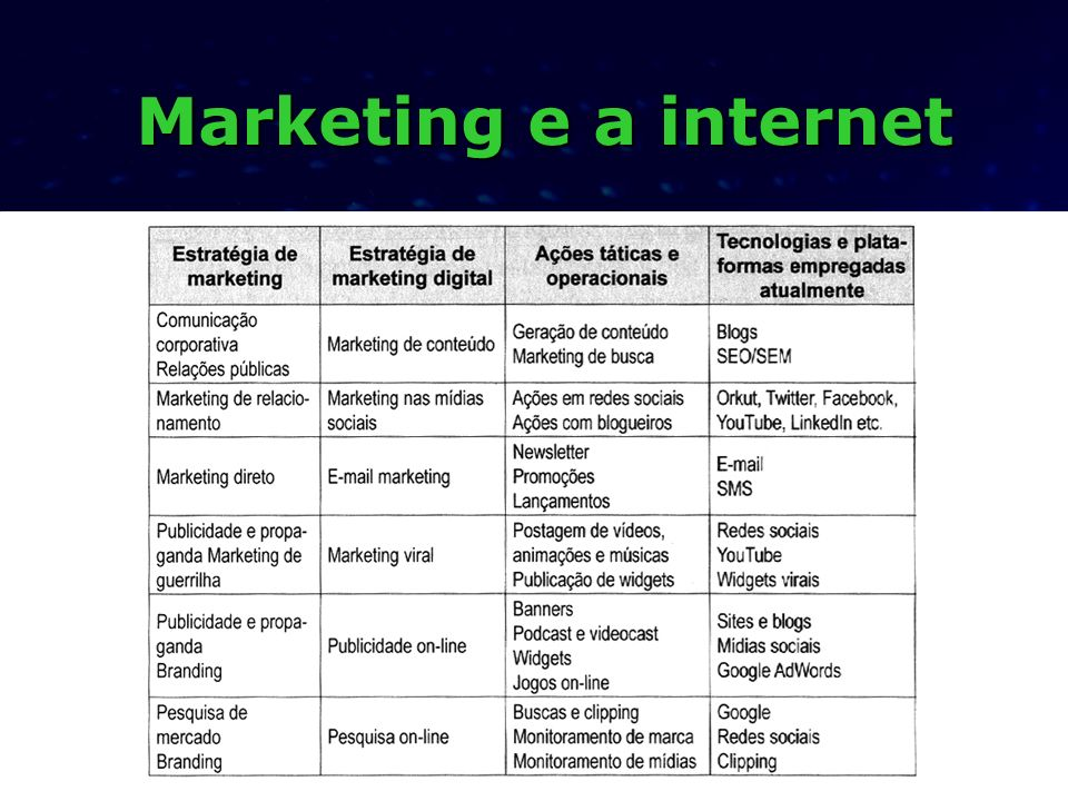 Marketing e a internet