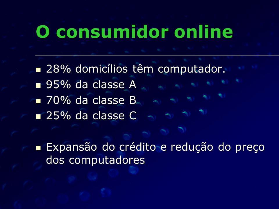 O consumidor online 28% domicílios têm computador. 95% da classe A