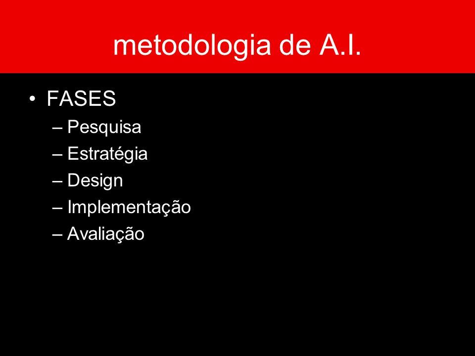 metodologia de A.I. FASES Pesquisa Estratégia Design Implementação