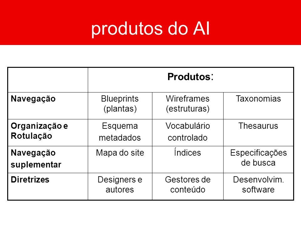 produtos do AI Produtos: Taxonomias Wireframes (estruturas)