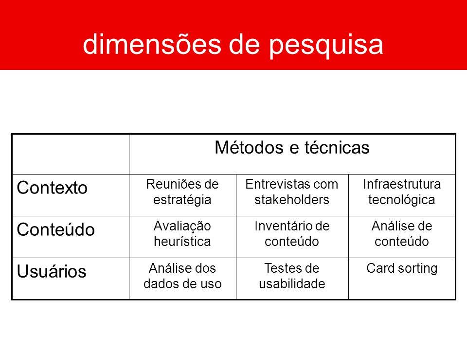 dimensões de pesquisa Métodos e técnicas Contexto Conteúdo Usuários