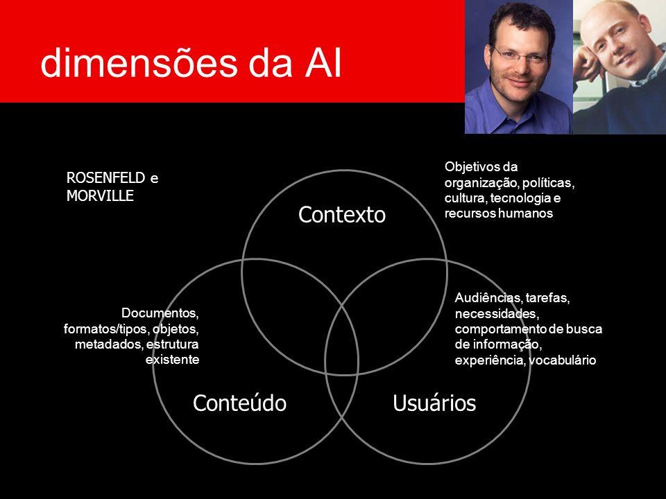 dimensões da AI Contexto Conteúdo Usuários ROSENFELD e MORVILLE