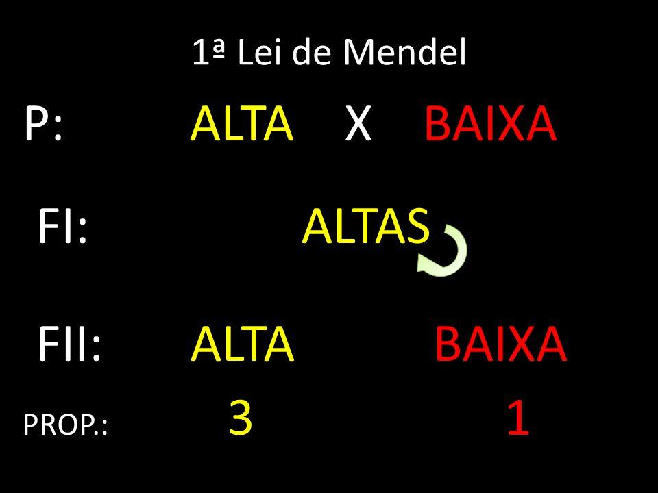 1ª Lei de Mendel P: ALTA X BAIXA. FI: ALTAS. FII: ALTA BAIXA.