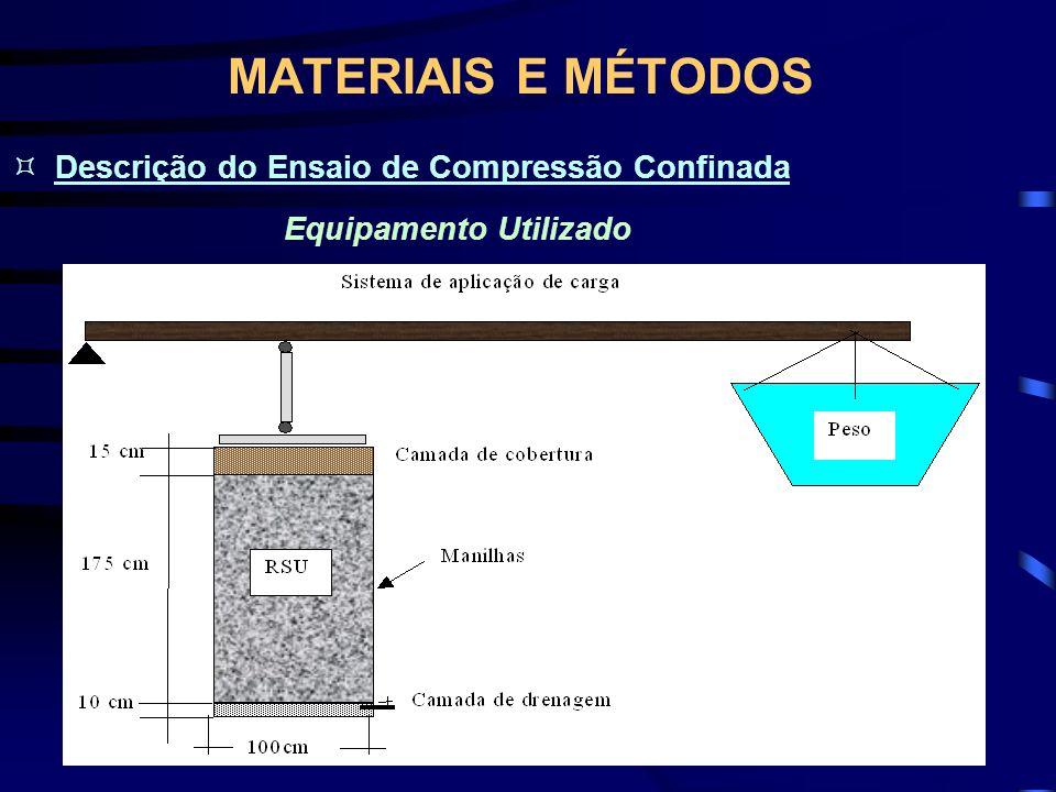 MATERIAIS E MÉTODOS Descrição do Ensaio de Compressão Confinada