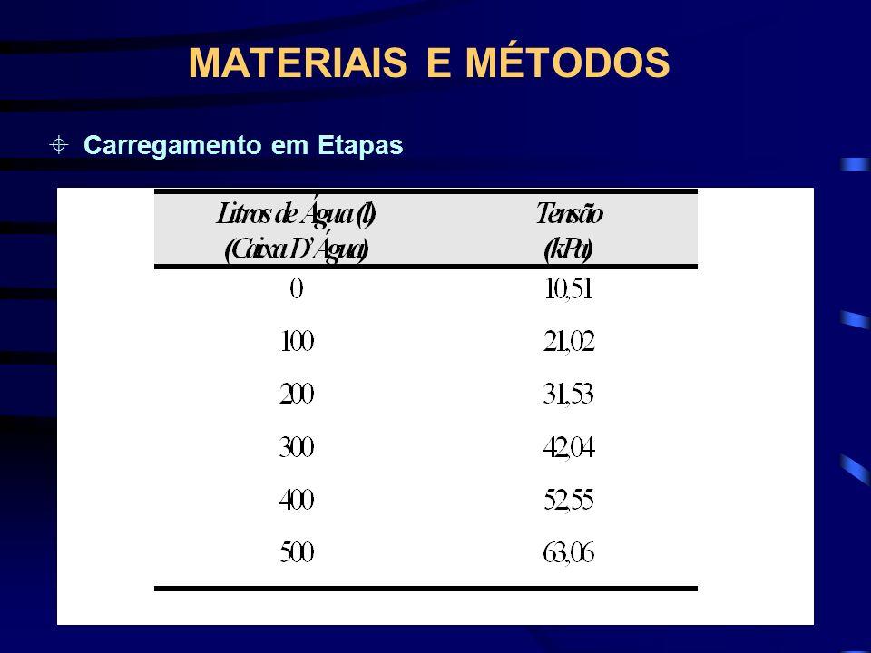 MATERIAIS E MÉTODOS Carregamento em Etapas