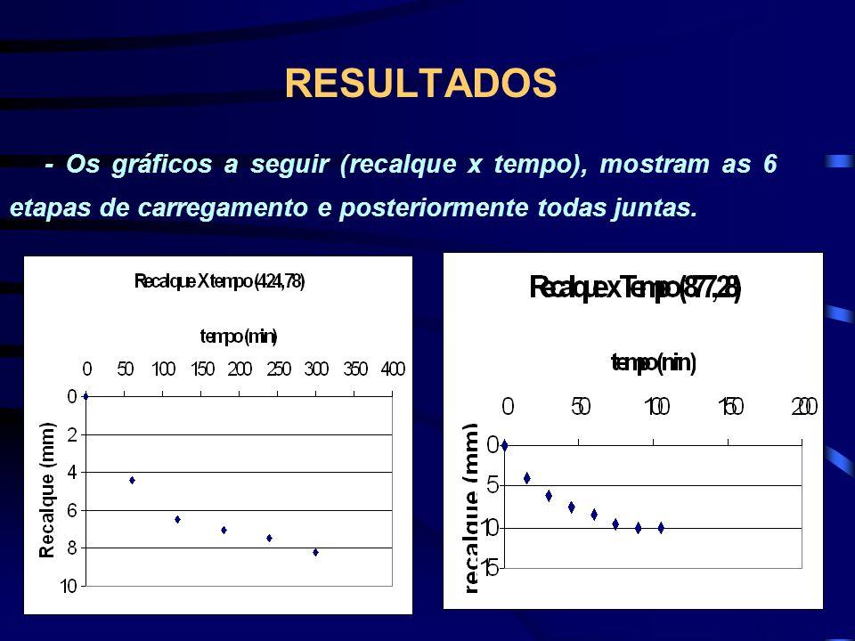 RESULTADOS - Os gráficos a seguir (recalque x tempo), mostram as 6 etapas de carregamento e posteriormente todas juntas.