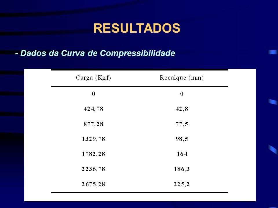 RESULTADOS - Dados da Curva de Compressibilidade