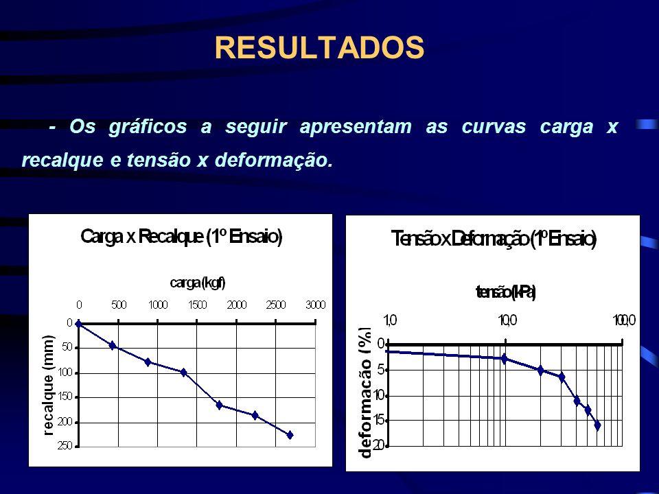 RESULTADOS - Os gráficos a seguir apresentam as curvas carga x recalque e tensão x deformação.