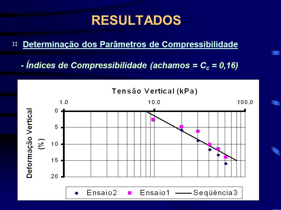 RESULTADOS Determinação dos Parâmetros de Compressibilidade
