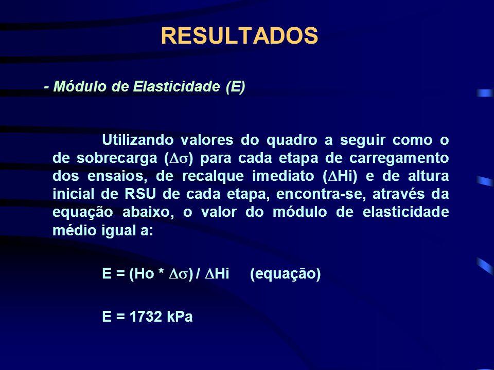 RESULTADOS - Módulo de Elasticidade (E)