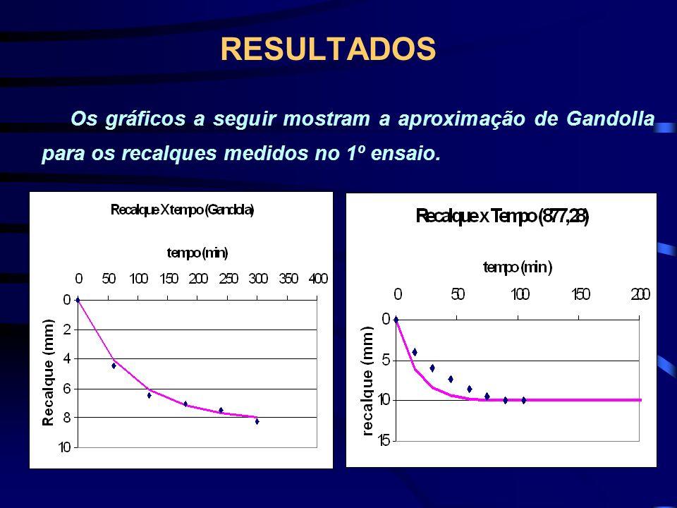RESULTADOS Os gráficos a seguir mostram a aproximação de Gandolla para os recalques medidos no 1º ensaio.