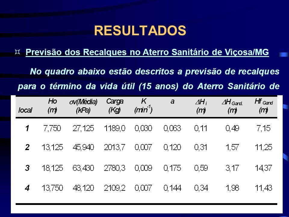 RESULTADOS Previsão dos Recalques no Aterro Sanitário de Viçosa/MG
