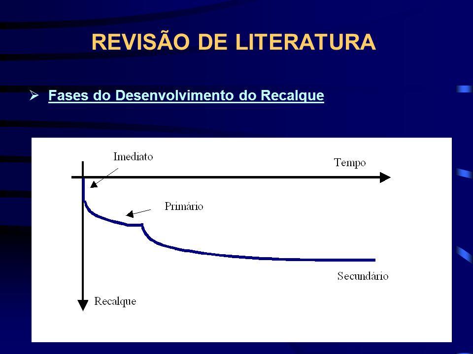REVISÃO DE LITERATURA Fases do Desenvolvimento do Recalque