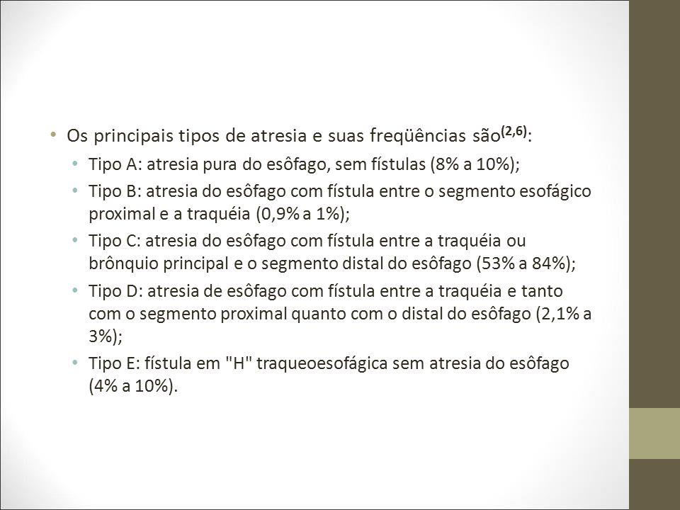 Os principais tipos de atresia e suas freqüências são(2,6):