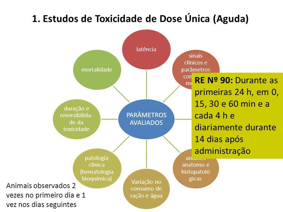 1. Estudos de Toxicidade de Dose Única (Aguda)