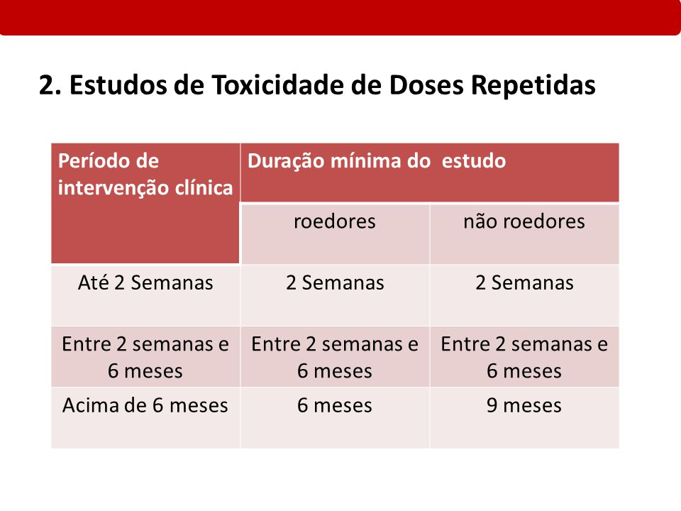 2. Estudos de Toxicidade de Doses Repetidas